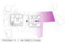 Diagramm Topografie